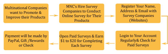 online_survey_jobs